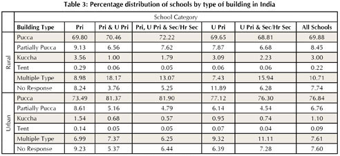 Pri = Primary; U Pri = Upper Primary; Sec = Secondary; Hr Sec = Higher Secondary