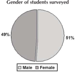 Gender of students surveyed