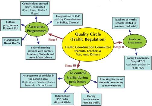 quality-circle