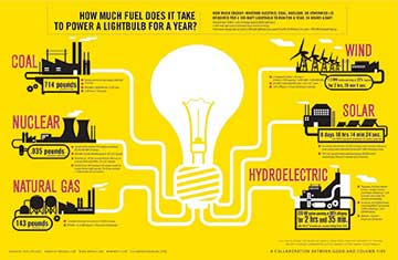 how-much-fuel-does-it-take-to-power-a-lightbulb