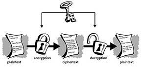 symmetric-key-cyrptography