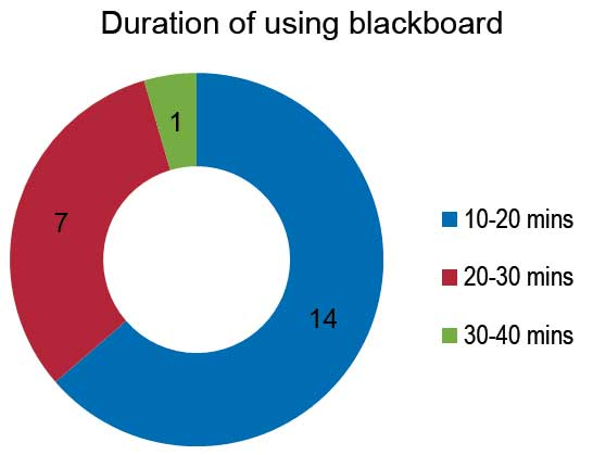 graph-2-2