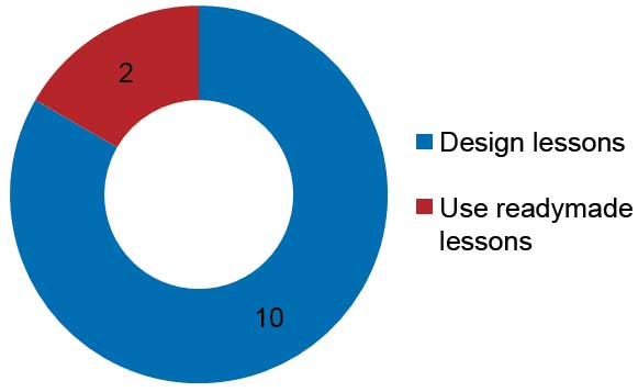 graph-2-8