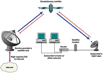 geostationary-satellite