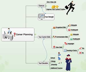 Career-Planning-Mind-Map